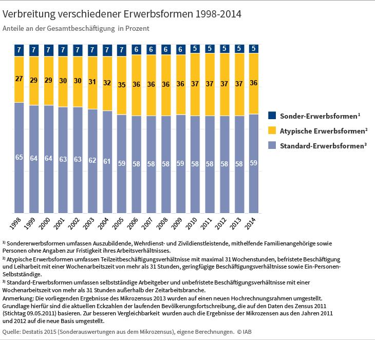 Verbreitung verschiedener Erwerbsformen 1998-2014. Quelle: Destatis 2015, eigene Berechnungen ⒸIAB