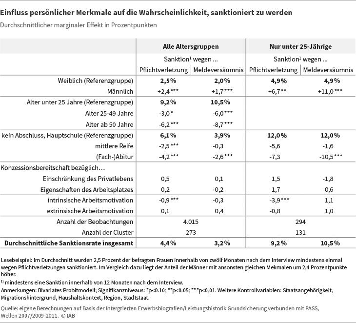 Tabelle: Einfluss persönlicher Merkmale auf die Wahrscheinlichkeit, sanktioniert zu werden