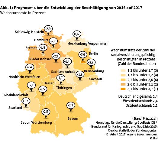 Abbildung 1 zeigt die Prognose über die Entwicklung der Beschäftigung von 2016 auf 2017 (Wachstumsrate in Prozent)