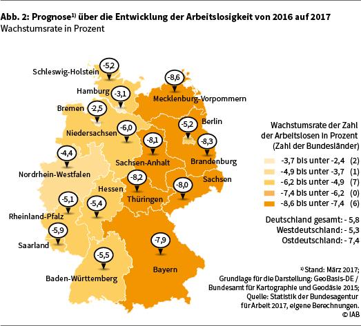 Abbildung 2 zeigt die Prognose über die Entwicklung der Arbeitslosigkeit von 2016 auf 2017 (Wachstumsrate in Prozent)