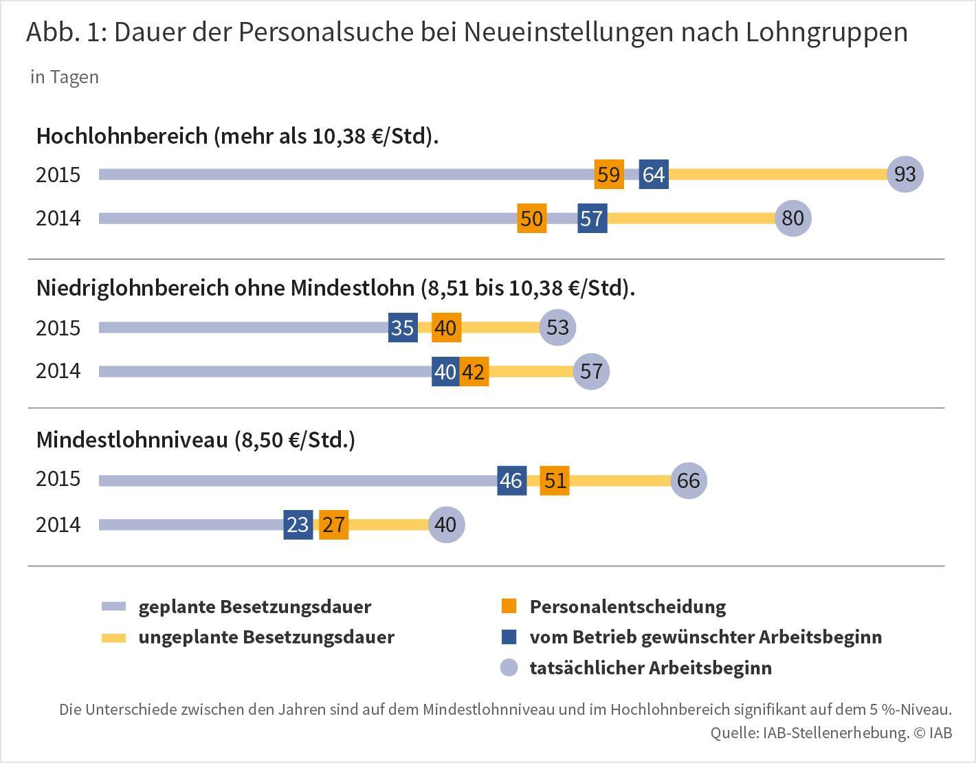 Abbildung 1: Dauer der Personalsuche bei Neueinstellungen nach Lohngruppen