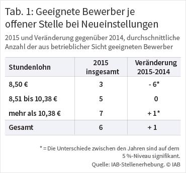 Tabelle 1: Geeignete Bewerber je offener Stelle bei Neueinstellungen. Quelle IAB-Stellenerhebung ⒸIAB