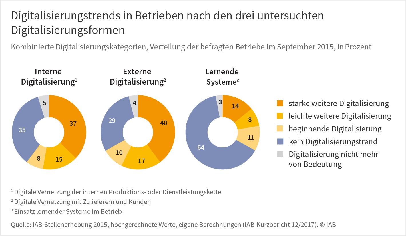 """Grafik """"Digitalisierungstrends in Betrieben nach den drei untersuchten Digitalisierungsformen"""""""