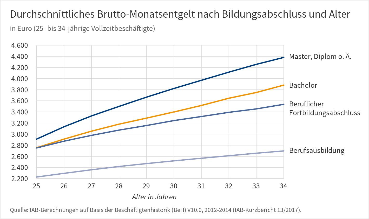 Grafik: Durchschnittliches Brutto-Monatsentgelt nach Bildungsabschluss und Alter