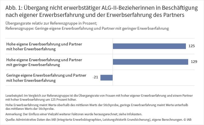"""Grafik """"Übergang nicht erwerbstätiger ALG-II-Bezieherinnen in Beschäftigung nach eigener Erwerbserfahrung und der Erwerbserfahrung des Partners"""""""