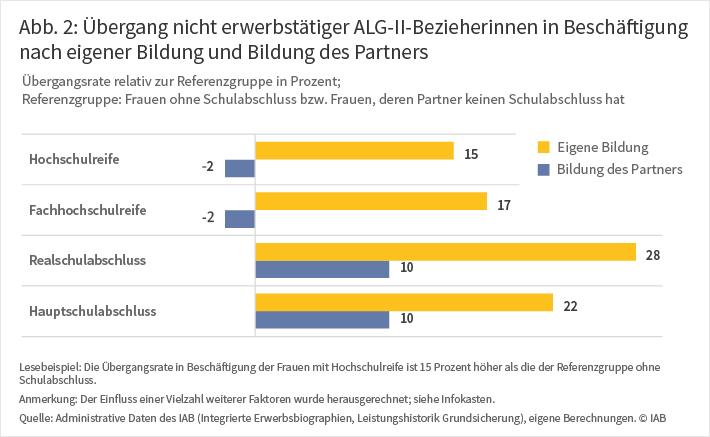 """Grafik """"Übergang nicht erwerbstätiger ALG-II-Bezieherinnen in Beschäftigung nach eigener Bildung und Bildung des Partners"""""""