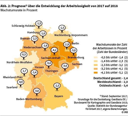 Abbildung 3 zeigt die Prognose über die Entwicklung der Arbeitslosigkeit im Rechtskreis SGB II von 2017 auf 2018