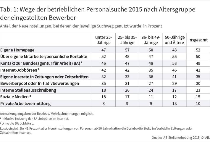 """Tabelle """"Wege der betrieblichen Personalsuche 2015 nach Altersgruppe der eingestellten Bewerber"""""""