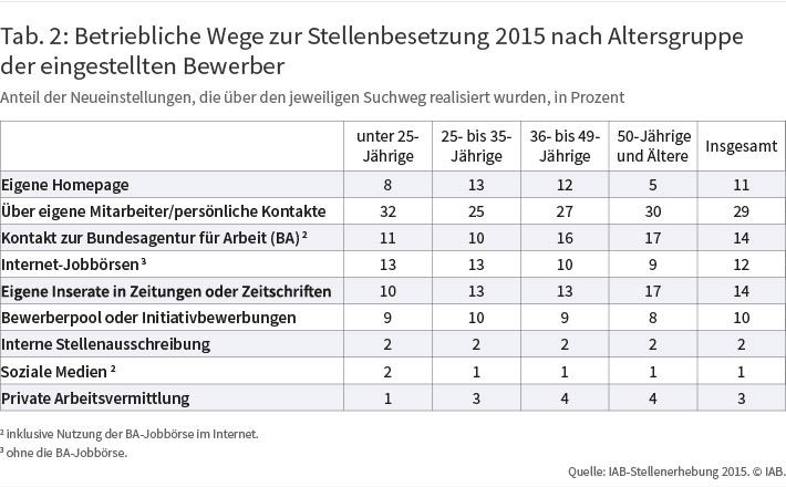 Tab. 2: Betriebliche Wege zur Stellenbesetzung 2015 nach Alter der eingestellten Bewerber