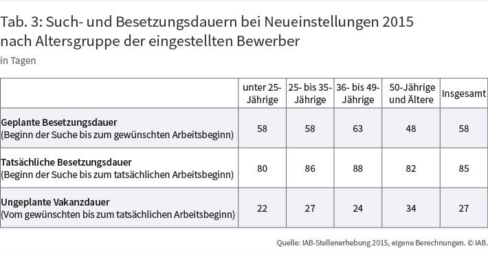 Tab. 3: Such- und Besetzungsdauern bei Neueinstellungen 2015 nach Alter der Bewerber
