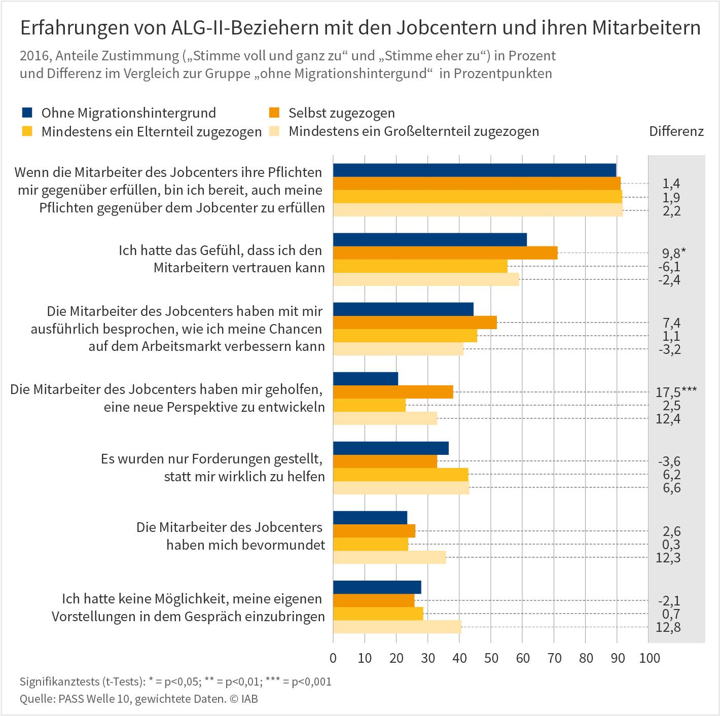 """Grafik """"Erfahrungen von ALG-II-Beziehern mit den Jobcentern und ihren Mitarbeitern"""