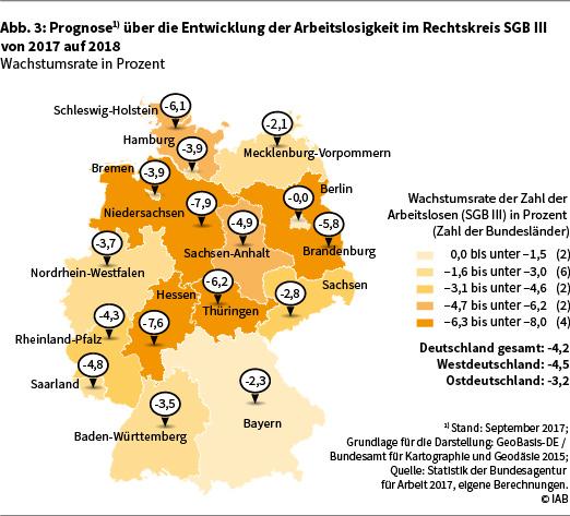 """Grafik """"Prognose über die Entwicklung der Arbeitslosigkeit im Rechtskreis SGB III von 2017 auf 2018"""""""