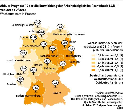 """Grafik """"Prognose über die Entwicklung der Arbeitslosigkeit im Rechtskreis SGB II von 2017 auf 2018"""""""