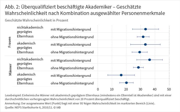 Abb. 2: Überqualifiziert beschäftigte Akademiker – Geschätzte Wahrscheinlichkeit nach Kombination ausgewählter Personenmerkmale