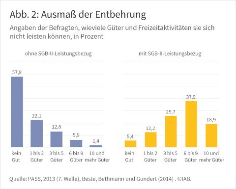 Abbildung 2: Ausmaß der Entbehrung, Angaben der Befragten, wieviele Güter und Freizeitaktivitäten sie sich nicht leisten können in Prozent, Quelle: PASS 2013, Beste, Bethmann und Gundert (2014) ⒸIAB