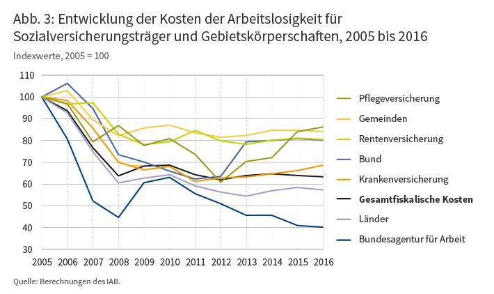 Entwicklung der Kosten der Arbeitsloisgkeit für Sozialversicherungsträger und Gebietskörperschaften, 2005 bis 2016
