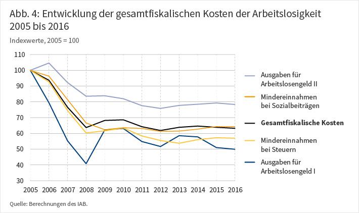 Entwicklung der gesamtfiskalischen Kosten der Arbeitslosigkeit, 2005 bis 2016