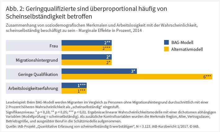 Scheinselbständigkeit In Deutschland Auch Eine Frage Der Abgrenzung