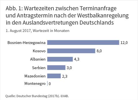 Wartezeiten zwischen Terminanfrage und Antragstermin nach der Westbalkanregelung in den Auslandsvertretungen Deutschlands zum 1. August 2017