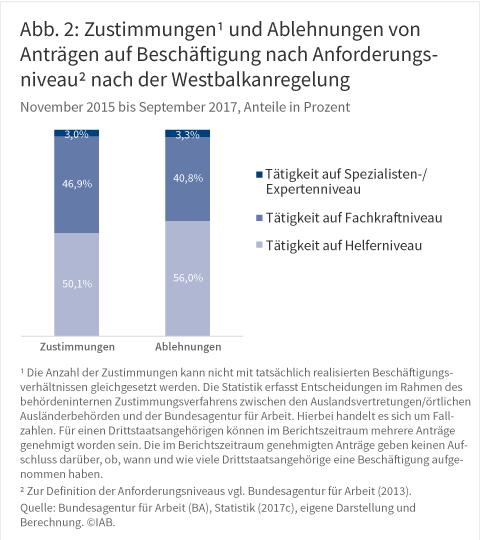 Abbildung 2: Zustimmungen1) und Ablehnungen von Anträgen auf Beschäftigung nach Anforderungsniveau2) nach der Westbalkanregelung, November 2015 bis September 2017, in Prozent