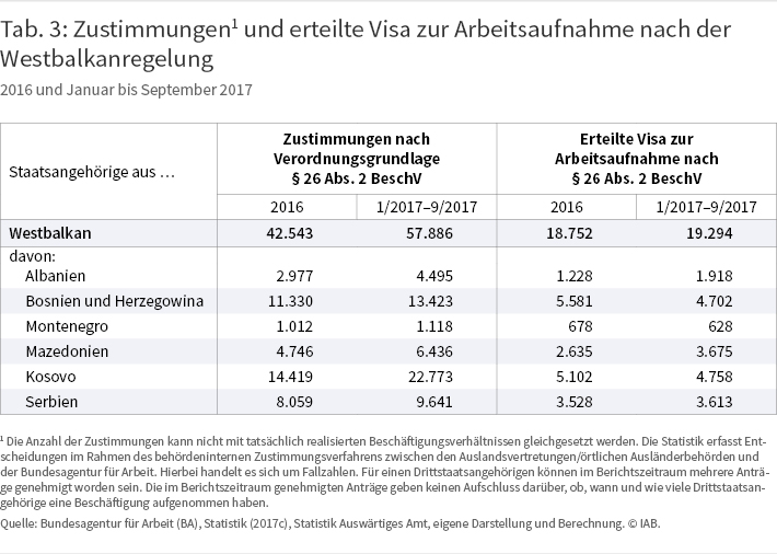 Tabelle 3: Zustimmungen1) und erteilte Visa zur Arbeitsaufnahme nach der Westbalkanregelung, 2016 und 01-09/2017