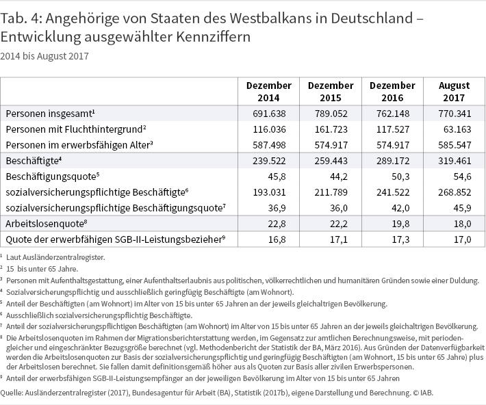Tabelle 4: Angehörige von Staaten des Westbalkans in Deutschland - Entwicklung ausgewählter Kennziffern