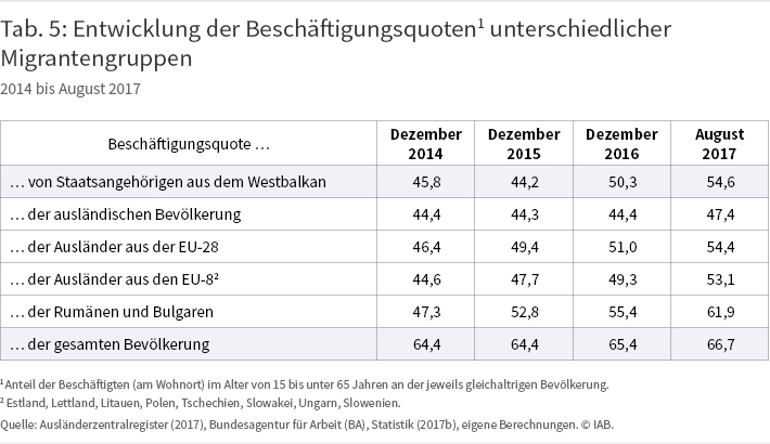 Tabelle 5: Entwicklung der Beschäftigungsquoten1 unterschiedlicher Migrantengruppen