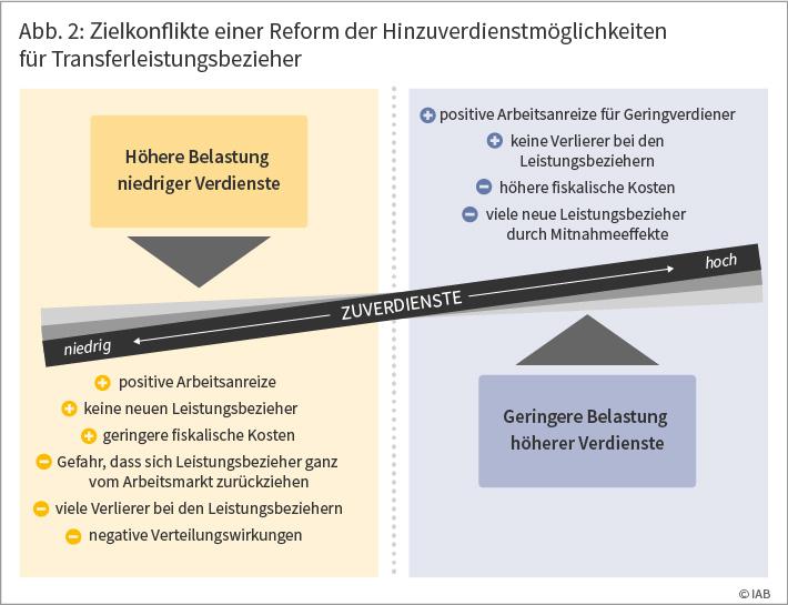 Abbildung 2 zeigt die Zielkonflikte einer Reform der Hinzuverdienstmöglichkeiten für Transferleistungsbezieher Ⓒ IAB