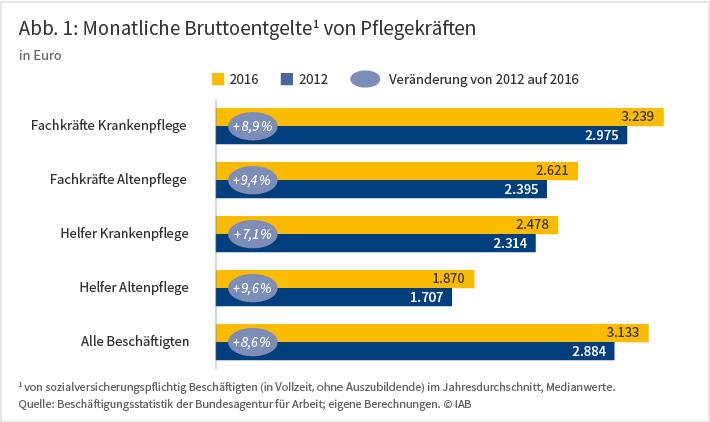 Abbildung 1 zeigt die monatlichen Bruttoentgelte von Pflegekräften in Euro