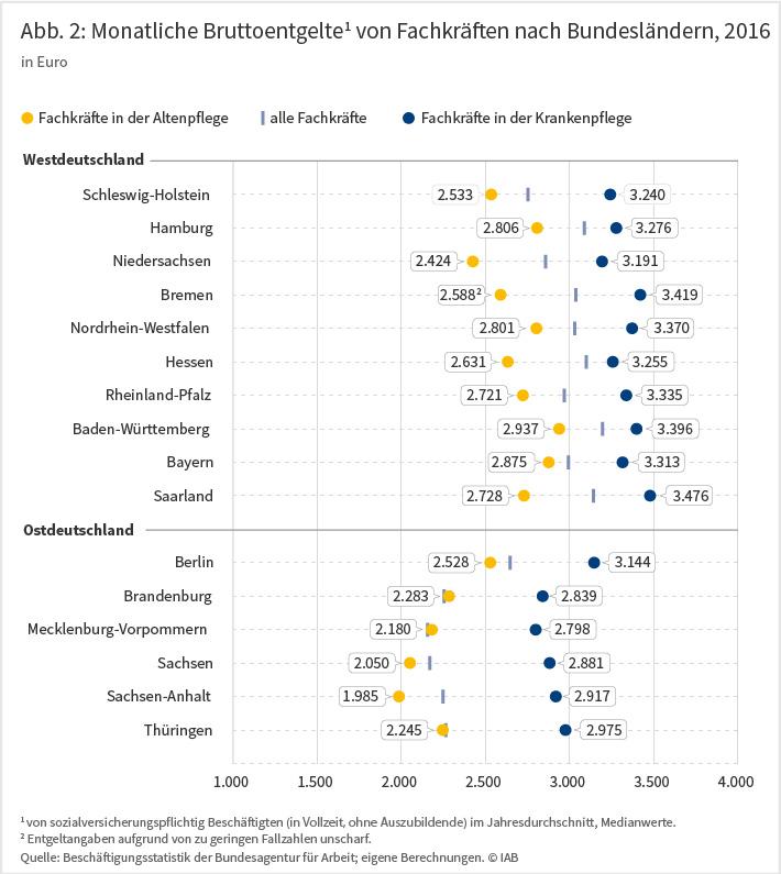 Abbildung 2: Monatliche Bruttoentgelte von Fachkräften nach Bundesländern 2016