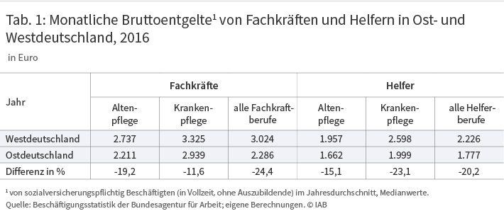 Tabelle 1: Monatliche Bruttoentgelte von Fachkräften und Helfern in Ost- und Westdeutschland 2016