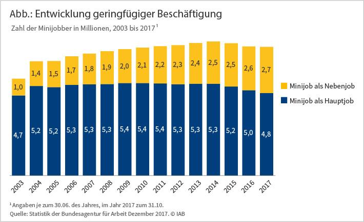 Grafik: Zahl der Minijobber 2003 bis 2017