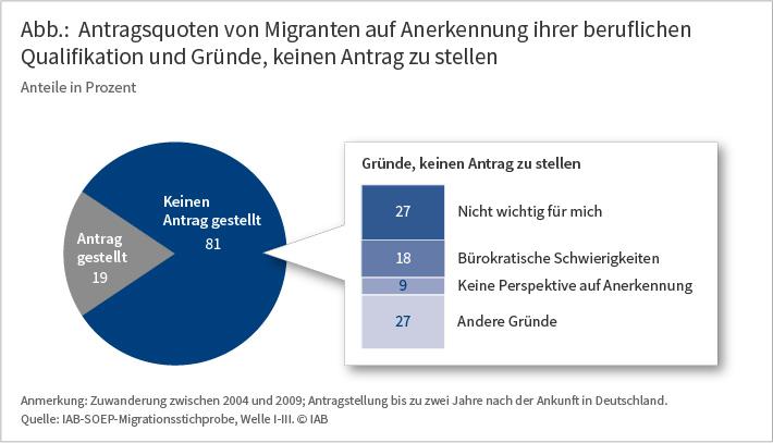 Antragsquoten von Migranten auf Anerkennung ihrer beruflichen Qualifikation und Gründe, keinen Antrag zu stellen