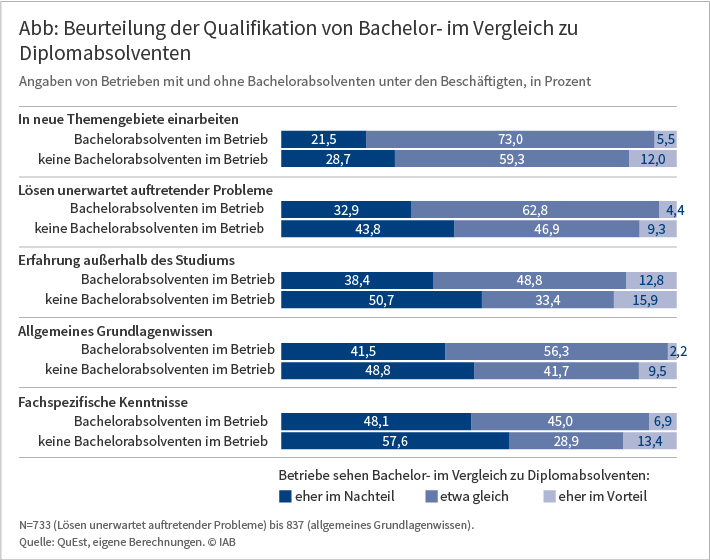Grafik: Beurteilung der Qualifikation von Bachelor- im Vergleich zu Diplomabsolventen durch Betriebe