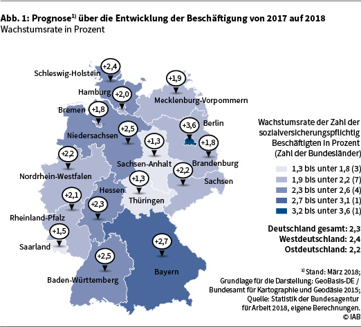 Die Abbildung 1 zeigt die Prognose über die Entwicklung der Beschäftigung von 2017 auf 2018 in Deutschland auf Länderebene in Form einer Deutschlandkarte. Die angegebenen Werte sind Wachstumsraten der sozialversicherungspflichtigen Beschäftigung in Prozent. Eine genauere Beschreibung der Darstellung finden Sie im Text. Datenstand: März 2018. Grundlage für die Darstellung: GeoBasis-DE / Bundesamt für Kartographie und Geodäsie 2015. Quelle: Statistik der Bundesagentur für Arbeit 2018, eigene Berechnungen. © IAB