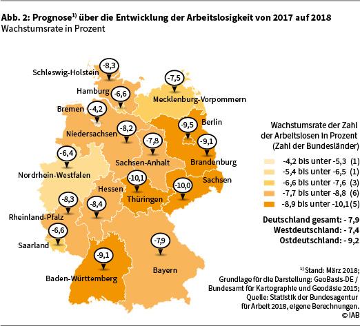 Die Abbildung 2 zeigt die Prognose über die Entwicklung der Arbeitslosigkeit von 2017 auf 2018 in Deutschland auf Länderebene in Form einer Deutschlandkarte. Die angegebenen Werte sind Wachstumsraten der sozialversicherungspflichtigen Beschäftigung in Prozent. Eine genauere Beschreibung der Darstellung finden Sie im Text. Datenstand: März 2018. Grundlage für die Darstellung: GeoBasis-DE / Bundesamt für Kartographie und Geodäsie 2015. Quelle: Statistik der Bundesagentur für Arbeit 2018, eigene Berechnungen. © IAB.