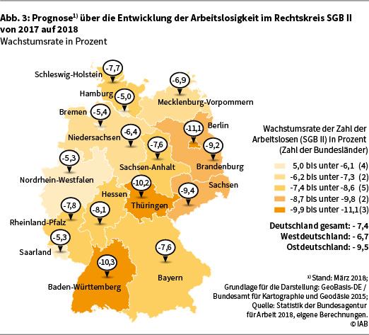 Die Abbildung 3 zeigt die Prognose über die Entwicklung der Arbeitslosigkeit im Rechtskreis SGB II von 2017 auf 2018 in Deutschland auf Länderebene in Form einer Deutschlandkarte. Die angegebenen Werte sind Wachstumsraten der sozialversicherungspflichtigen Beschäftigung in Prozent. Eine genauere Beschreibung der Darstellung finden Sie im Text. Datenstand: März 2018. Grundlage für die Darstellung: GeoBasis-DE / Bundesamt für Kartographie und Geodäsie 2015. Quelle: Statistik der Bundesagentur für Arbeit 2018, eigene Berechnungen. © IAB.