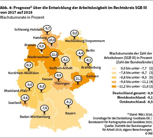 Die Abbildung 4 zeigt die Prognose über die Entwicklung der Arbeitslosigkeit im Rechtskreis SGB III von 2017 auf 2018 in Deutschland auf Länderebene in Form einer Deutschlandkarte. Die angegebenen Werte sind Wachstumsraten der sozialversicherungspflichtigen Beschäftigung in Prozent. Eine genauere Beschreibung der Darstellung finden Sie im Text. Datenstand: März 2018. Grundlage für die Darstellung: GeoBasis-DE / Bundesamt für Kartographie und Geodäsie 2015. Quelle: Statistik der Bundesagentur für Arbeit 2018, eigene Berechnungen. © IAB.