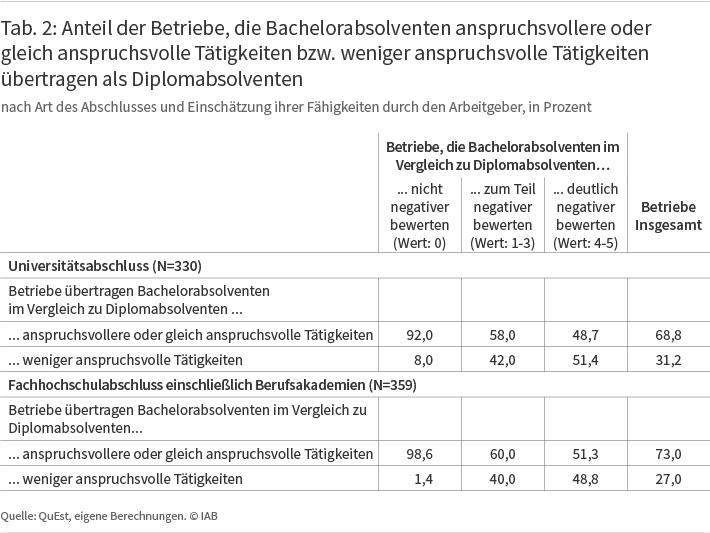 Tabelle: Niveau der betrieblichen Tätigkeiten - Bacherlor- im Vergleich zu Diplomabsolventen