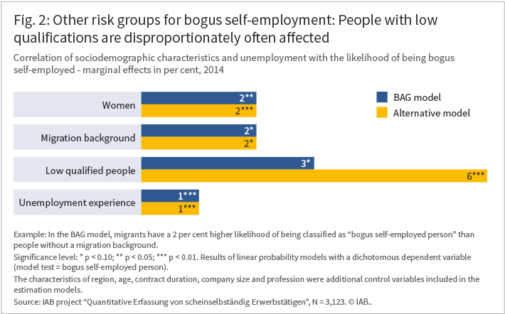 Bogus self-employment: People with low qualifications are disproportionately often affected
