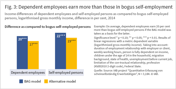 The figure shows that dependent employees earn more than those in bogus self-employment
