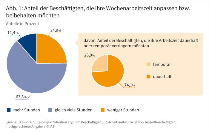 Abbildung 1: Anteil der Beschäftigten, die ihre Wochenarbeitszeit anpassen bzw. beibehalten wollen