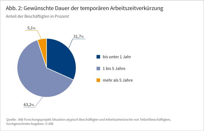 Abbildung 2: Gewünschte Dauer der temporären Arbeitszeitverkürzung