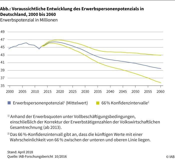Abbildung: Voraussichtliche Entwicklung des Erwerbspersonenpotenzials in Deutschland, 2000 bis 2060