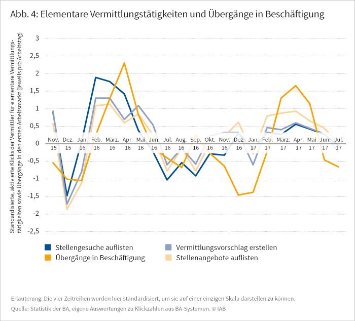 Elementare Vermittlungstätigkeiten und Übergänge in Beschäftigung