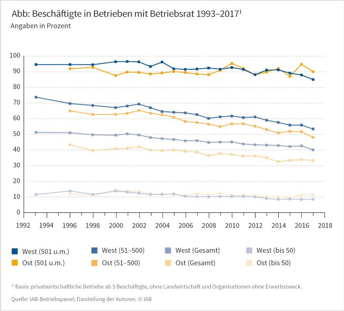 Beschäftigte in Betrieben mit Betriebsrat 1993 bis 2017