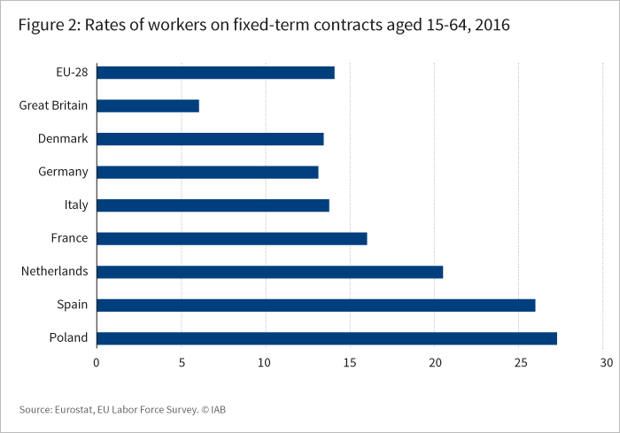 The graph shows rates of workers on fixed-term contracts aged 15-64, 2016