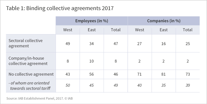 The figure shows binding collective agreements in 2017 by employees and by companies in %