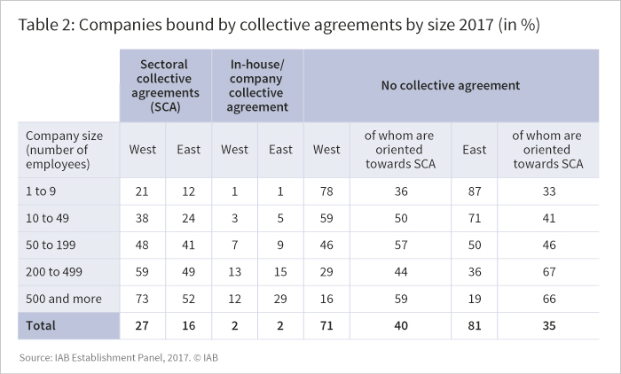 The figure shows companies bound by collective agreements by size 2017 in %