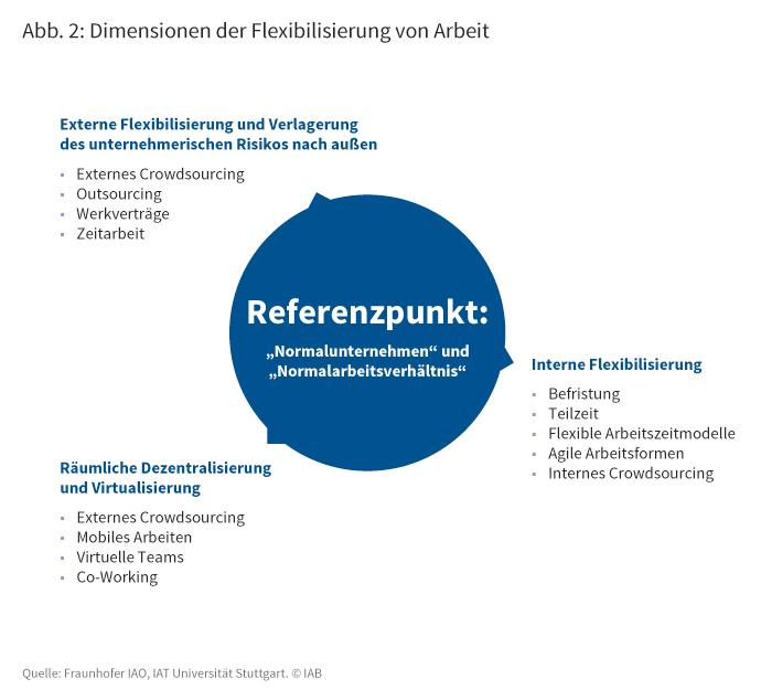 Dimensionen der Flexibilisierung von Arbeit: Externe Flexibilisierung aund Verlagerung des unternehmerischen Risikos nach außen (z.B. Outsourcing); interne Flexibilisierung (z.B. Befristung); räumliche Dezentralisierung und Virtualisierung (z.B. mobiles Arbeiten)